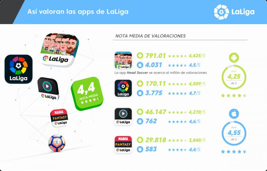 Las 'apps' de LaLiga sacan nota