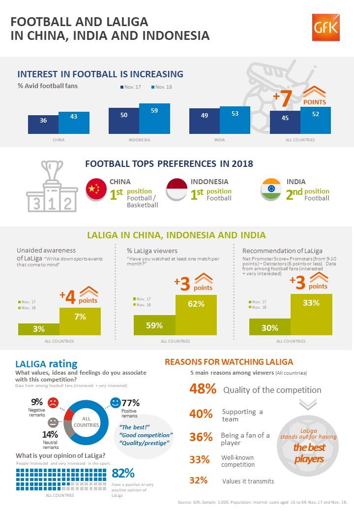 El fútbol y LaLiga ganan adeptos en China, India e Indonesia