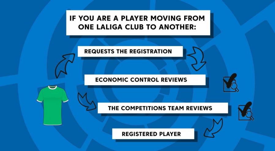 LaLiga Manager, la 'app' que reduce tiempos en los traspasos y ayuda a los clubes a un efectivo control financiero