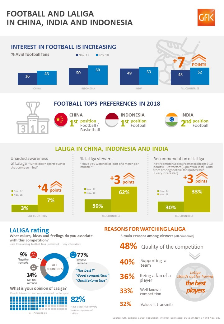 Football and LaLiga gain popularity in China, India and Indonesia