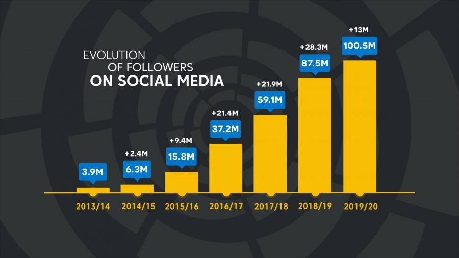 How LaLiga achieved 100 million social media followers