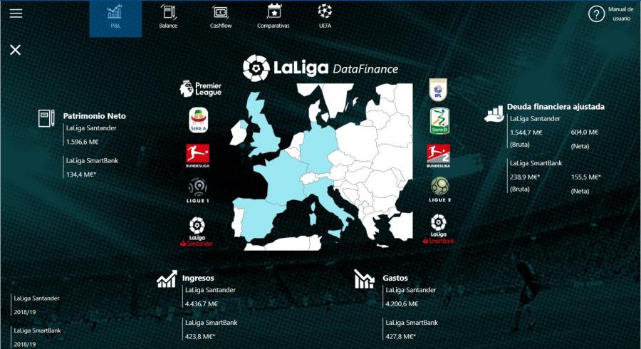 Un nuevo cuadro de mandos permite a los clubes de LaLiga compararse con otras competiciones europeas