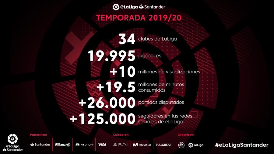 La temporada 2019/20 de eLaLiga Santander recibió más de 10 millones de visitas