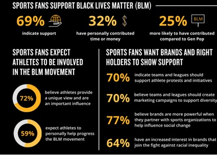Nielsen study shows why leagues, clubs and players standing for social justice is smart business