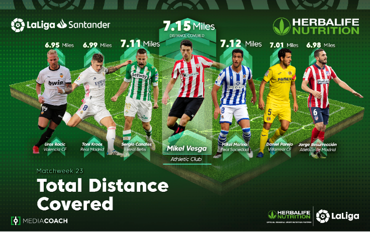 How LaLiga North America and Herbalife Nutrition embraced the power of multi-language content